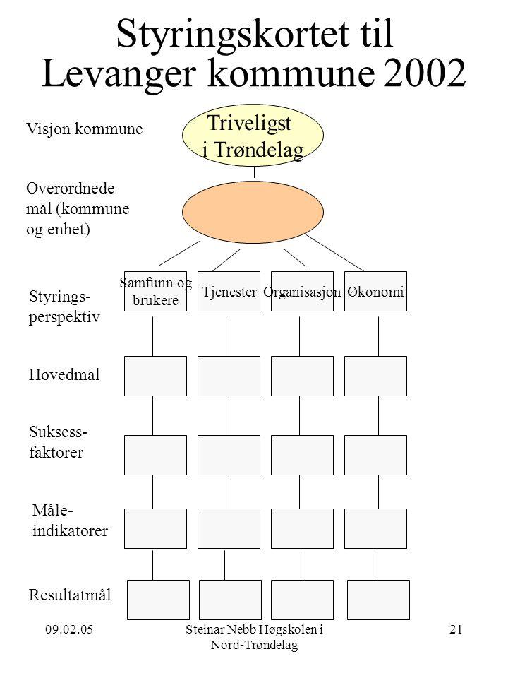 Styringskortet til Levanger kommune 2002