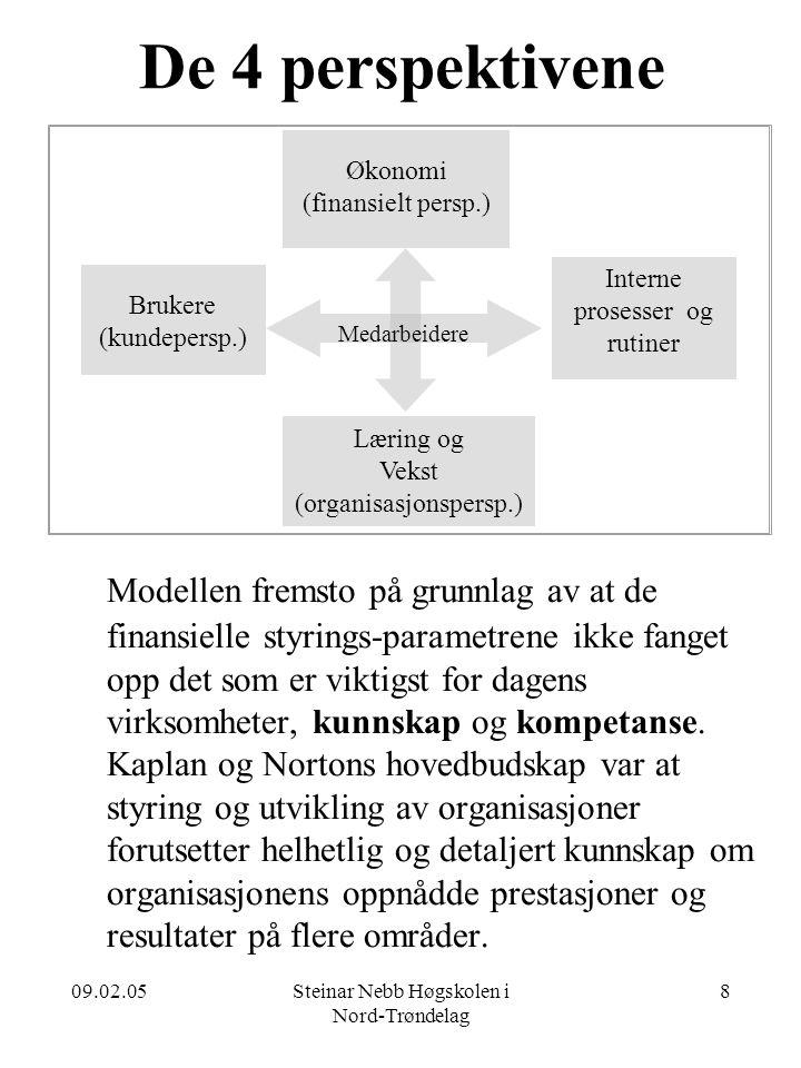 De 4 perspektivene Økonomi. (finansielt persp.) Interne. prosesser og rutiner. Brukere. (kundepersp.)