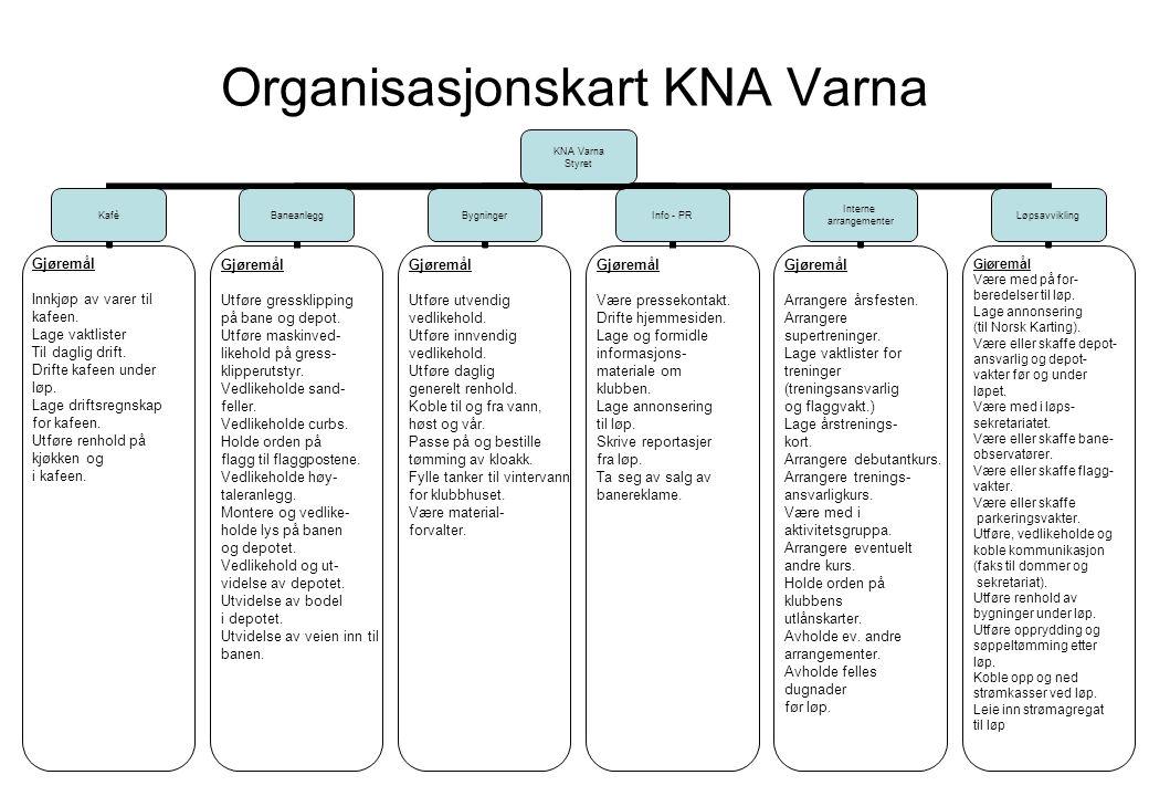 Organisasjonskart KNA Varna