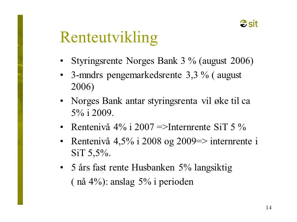 Renteutvikling Styringsrente Norges Bank 3 % (august 2006)