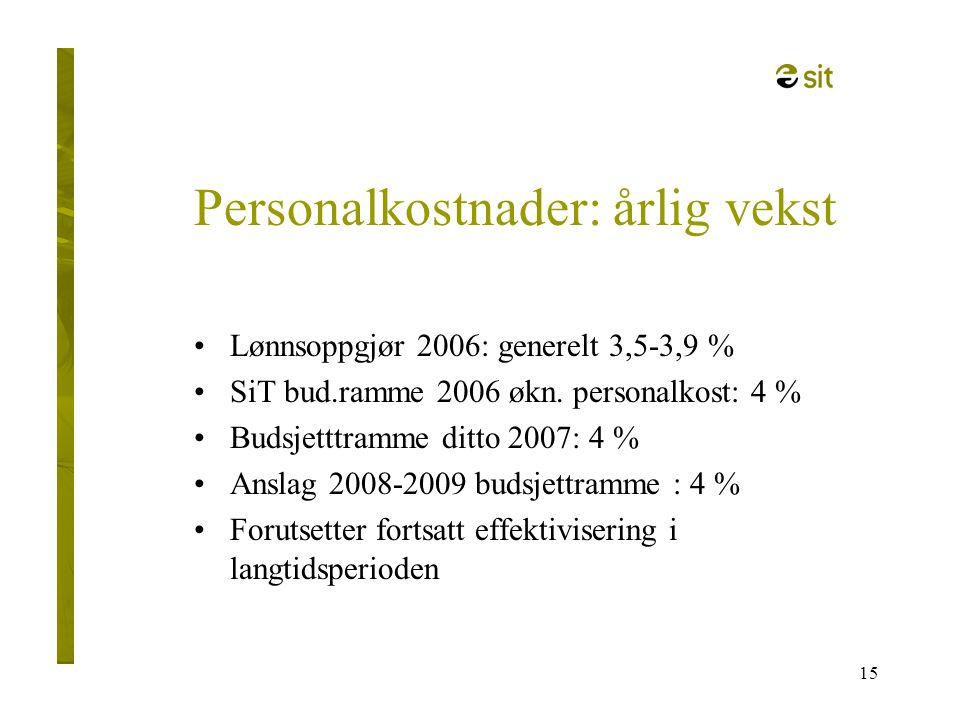 Personalkostnader: årlig vekst