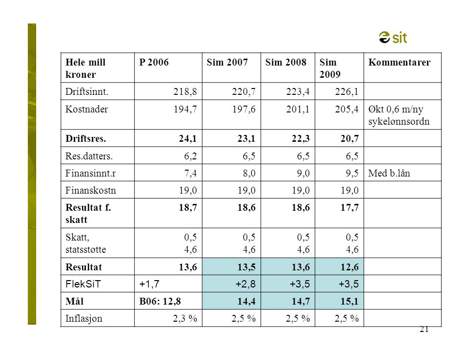 Økt 0,6 m/ny sykelønnsordn Driftsres. 24,1 23,1 22,3 20,7 Res.datters.