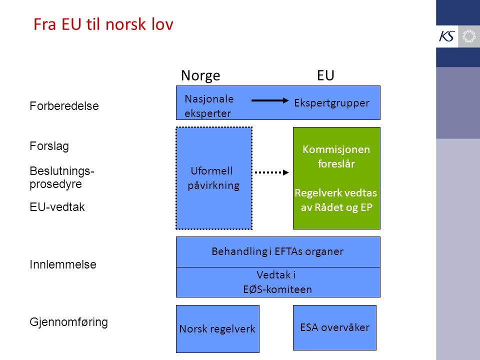 Fra EU til norsk lov Norge EU Forberedelse Nasjonale eksperter