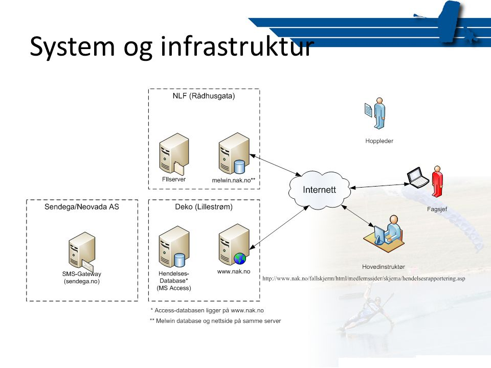 System og infrastruktur