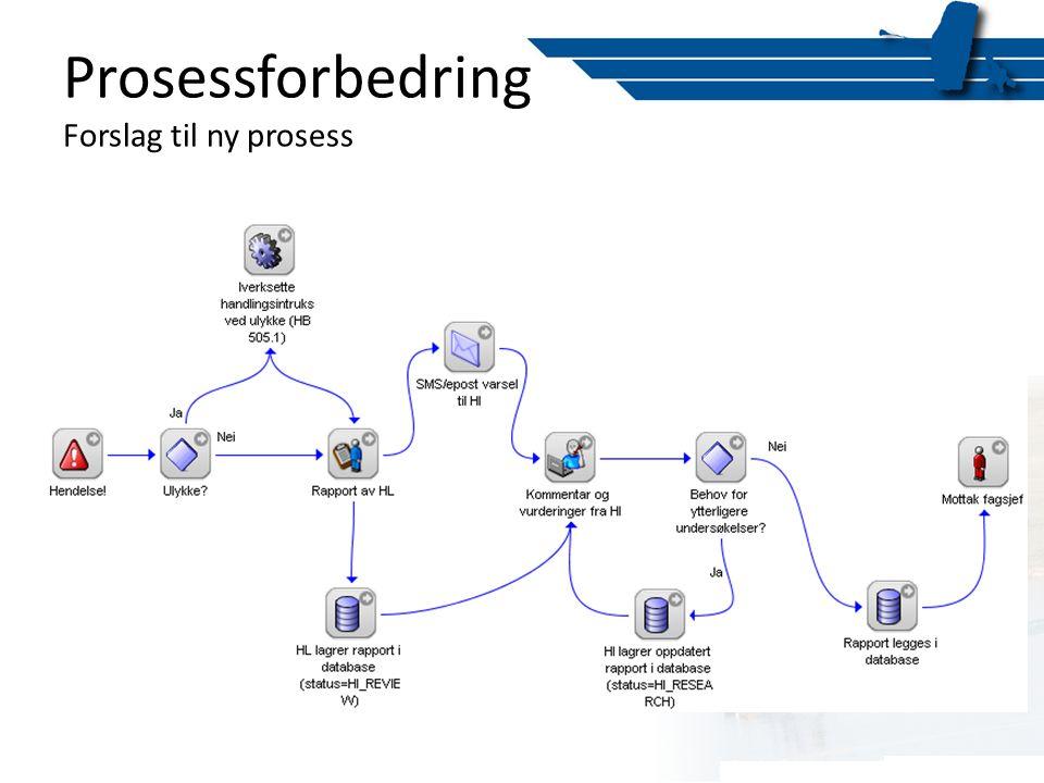 Prosessforbedring Forslag til ny prosess