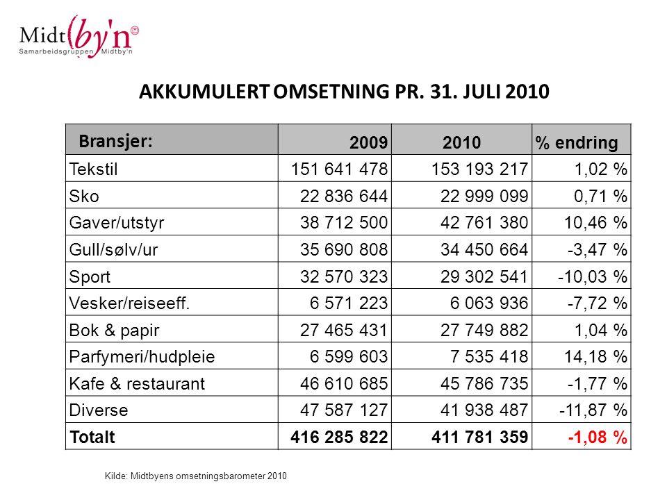 AKKUMULERT OMSETNING PR. 31. JULI 2010
