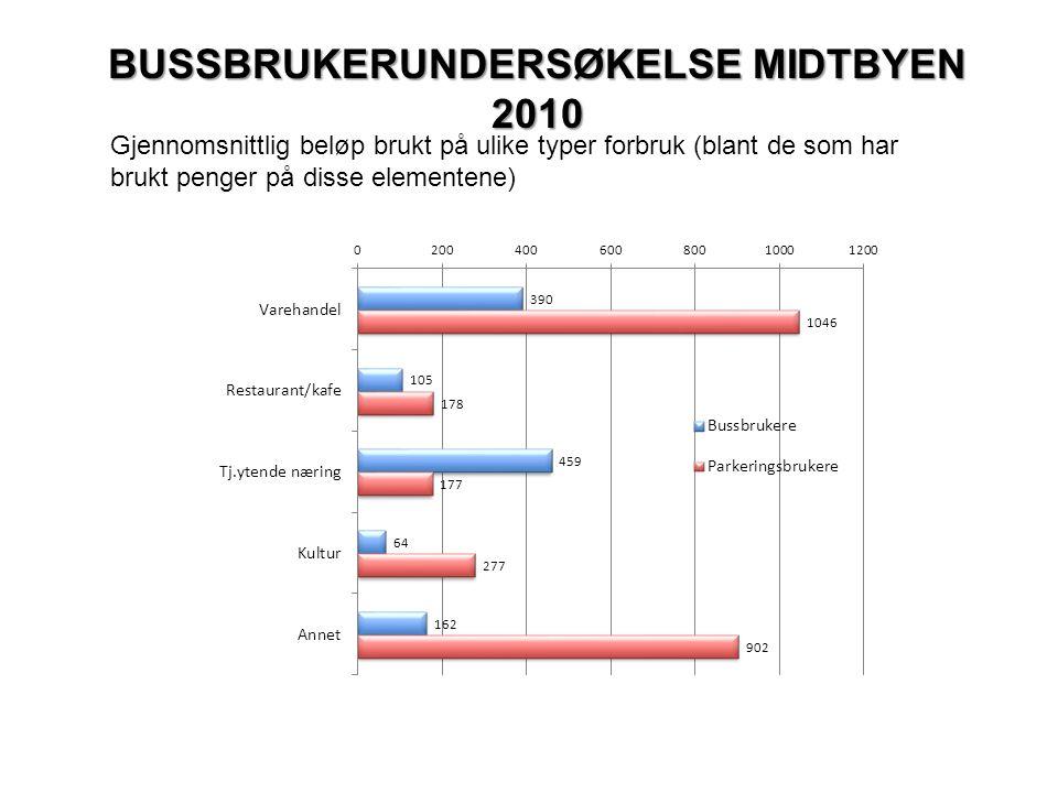 BUSSBRUKERUNDERSØKELSE MIDTBYEN 2010