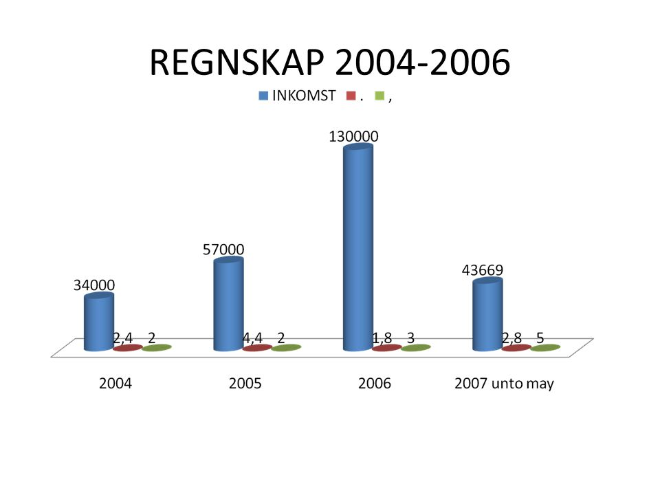 REGNSKAP 2004-2006
