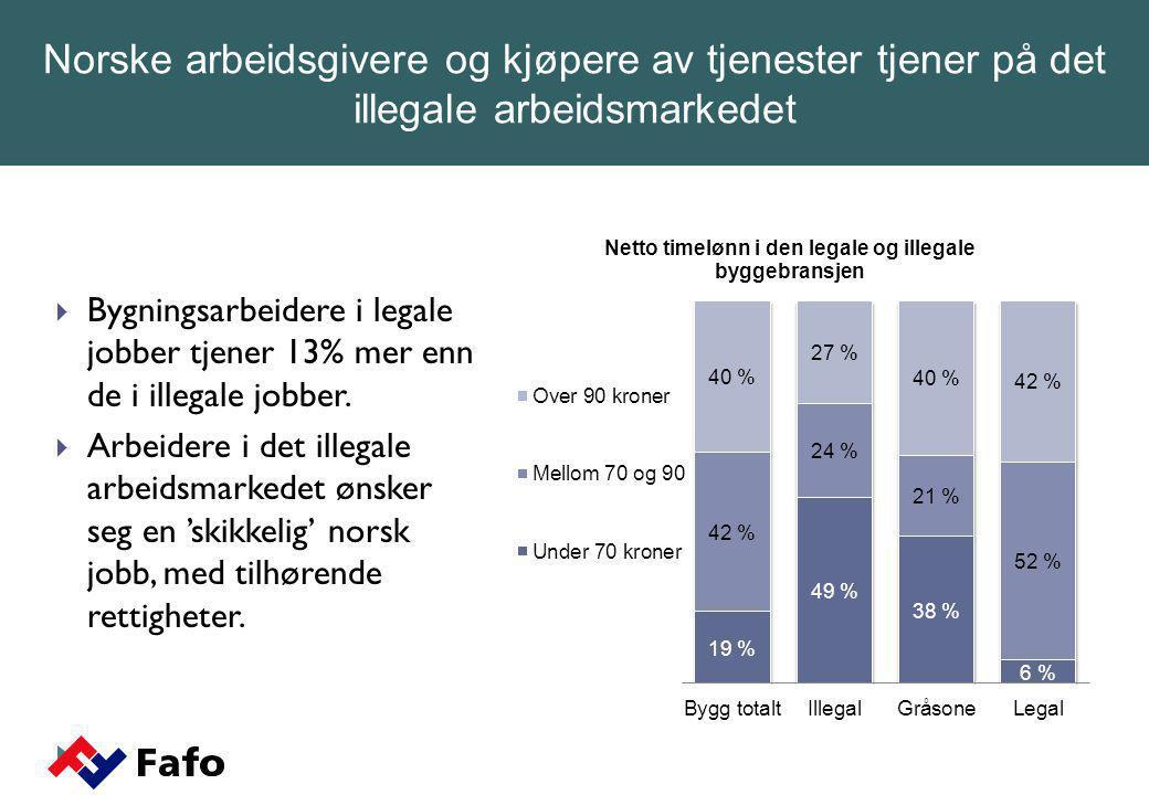Norske arbeidsgivere og kjøpere av tjenester tjener på det illegale arbeidsmarkedet
