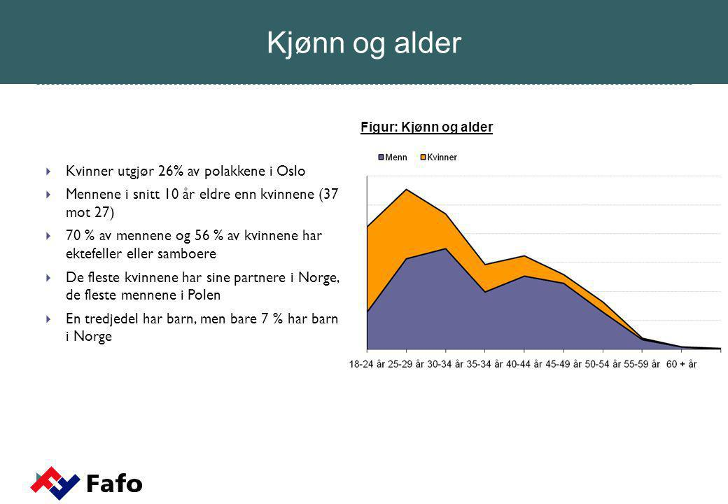 Kjønn og alder Kvinner utgjør 26% av polakkene i Oslo