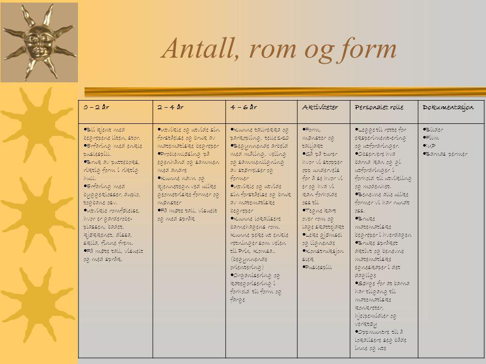 Antall, rom og form 0 – 2 år 2 – 4 år 4 – 6 år Aktiviteter