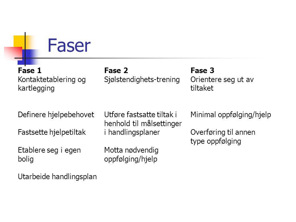 Faser Fase 1 Kontaktetablering og kartlegging Fase 2