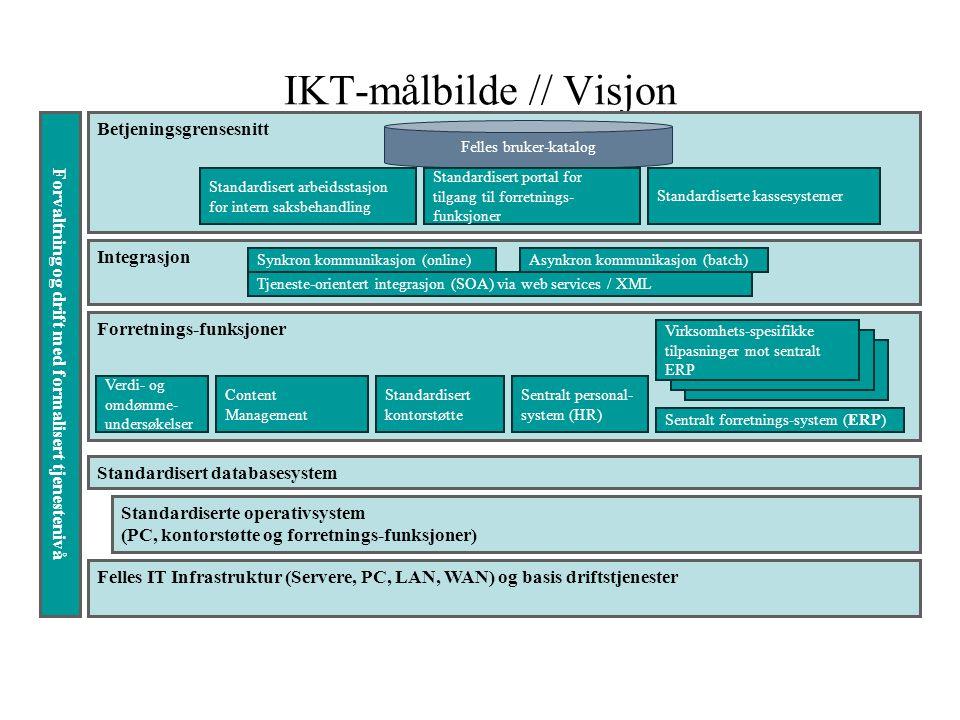 IKT-målbilde // Visjon