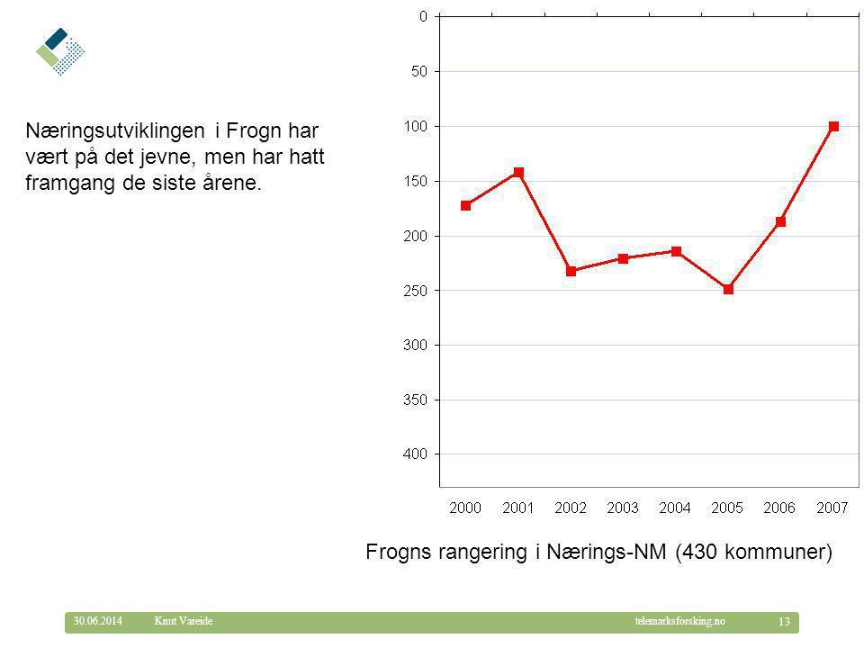 Frogns rangering i Nærings-NM (430 kommuner)