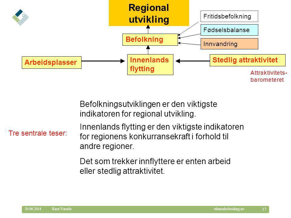 Regional utvikling Fritidsbefolkning. Fødselsbalanse. Befolkning. Innvandring. Innenlandsflytting.