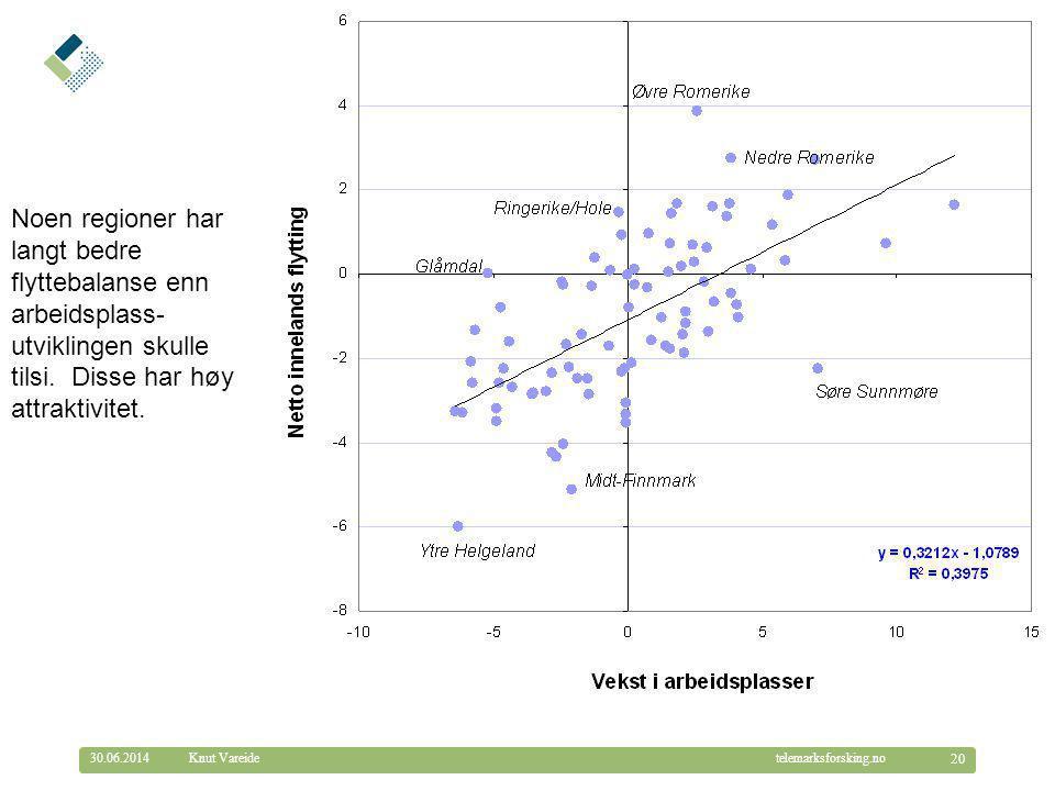Noen regioner har langt bedre flyttebalanse enn arbeidsplass-utviklingen skulle tilsi. Disse har høy attraktivitet.