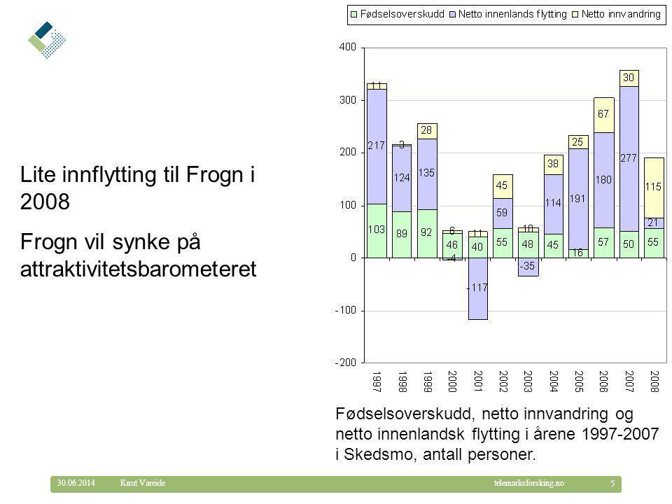 Lite innflytting til Frogn i 2008