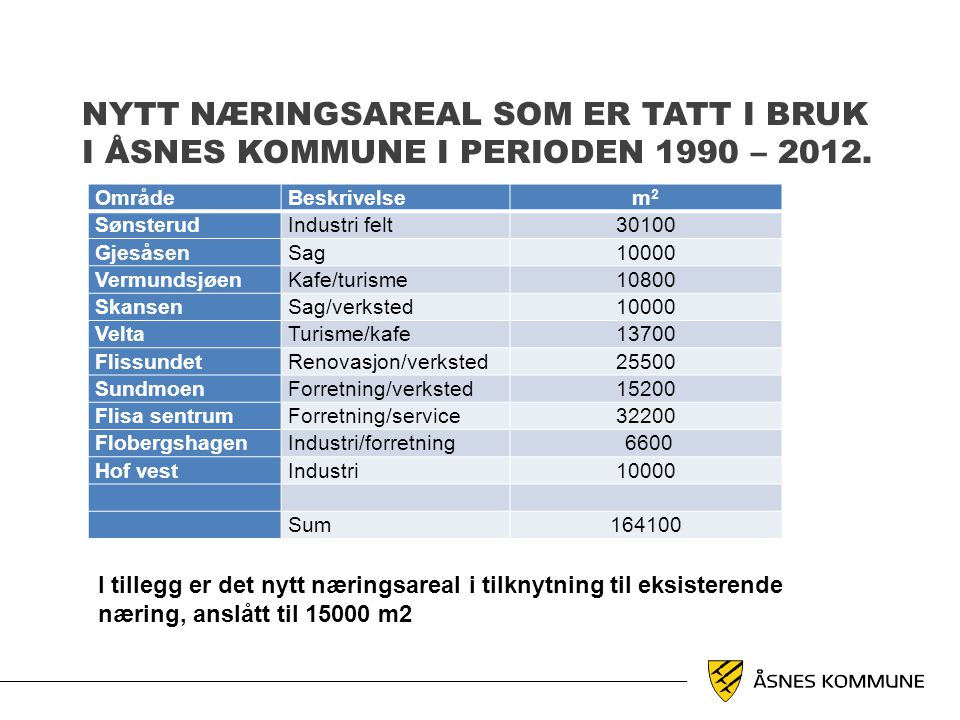Nytt næringsareal som er tatt i bruk i Åsnes kommune i perioden 1990 – 2012.