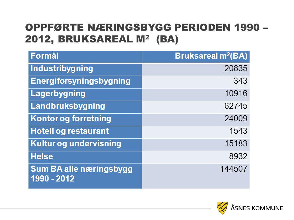 Oppførte næringsbygg perioden 1990 – 2012, bruksareal m2 (BA)