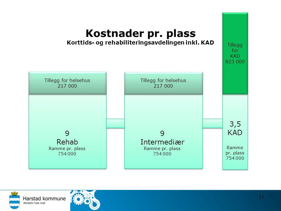 Kostnader pr. plass Korttids- og rehabiliteringsavdelingen inkl. KAD