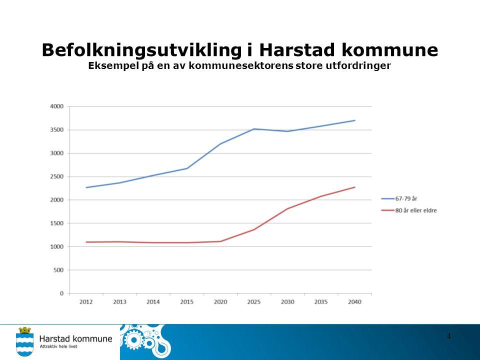 Befolkningsutvikling i Harstad kommune Eksempel på en av kommunesektorens store utfordringer