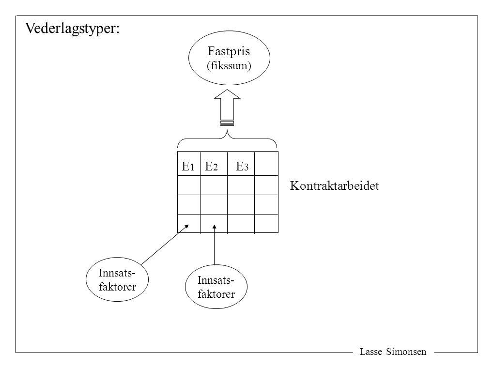 Vederlagstyper: Fastpris E1 E2 E3 Kontraktarbeidet (fikssum) Innsats-