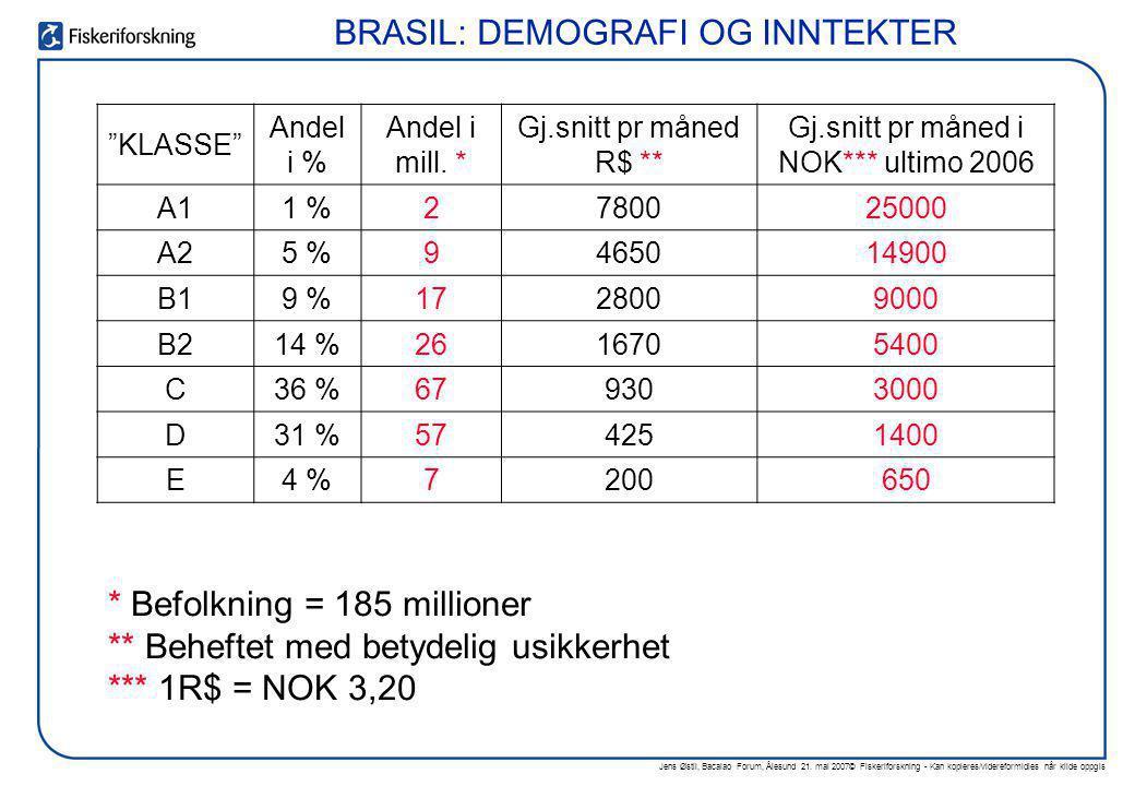 BRASIL: DEMOGRAFI OG INNTEKTER