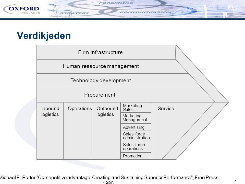 Verdikjeden Firm infrastructure Human ressource management