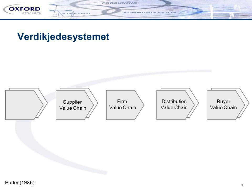 Verdikjedesystemet Supplier Value Chain Firm Value Chain Distribution