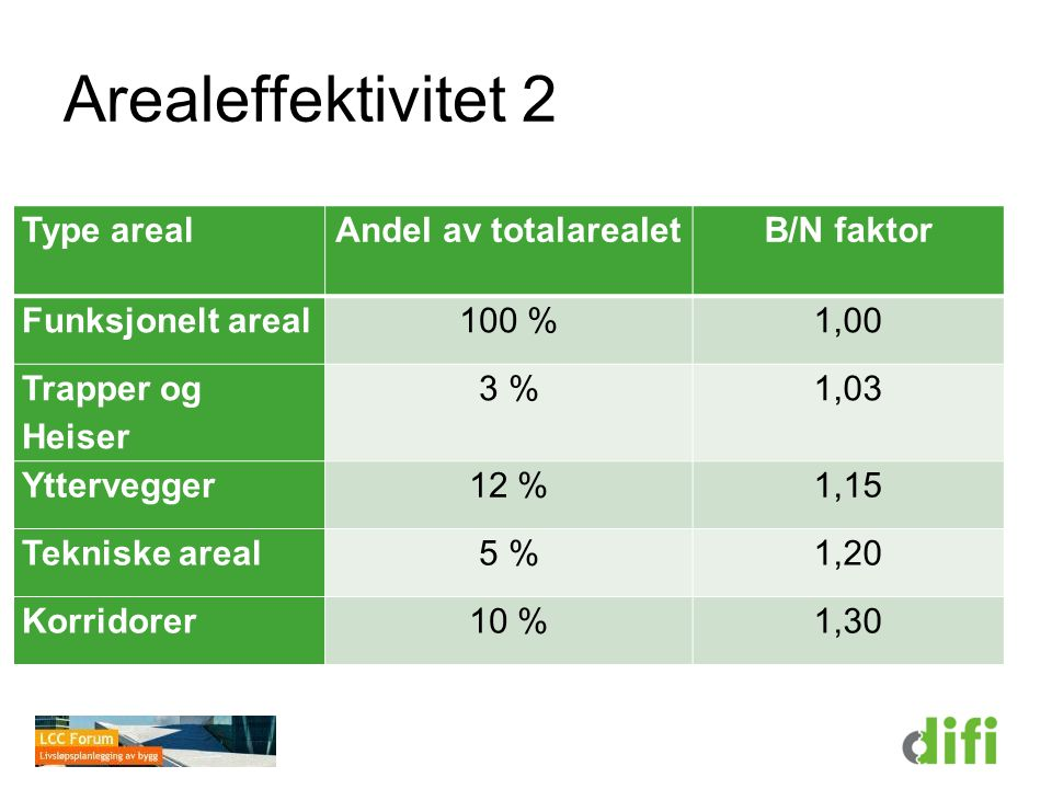 Arealeffektivitet 2 Type areal Andel av totalarealet B/N faktor