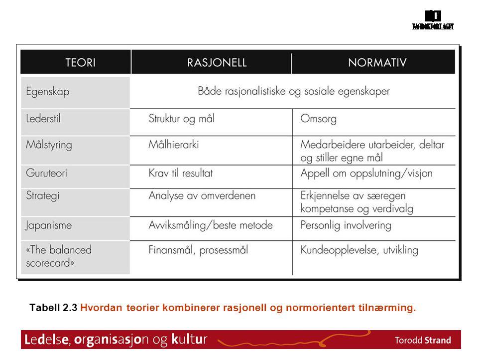 Tabell 2.3 Hvordan teorier kombinerer rasjonell og normorientert tilnærming.