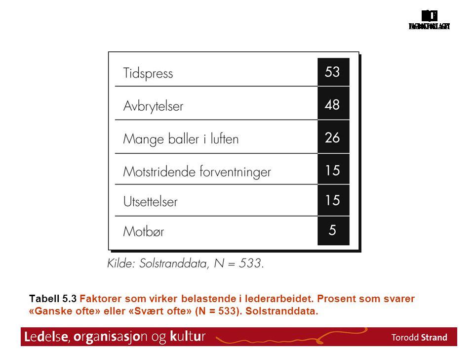 Tabell 5. 3 Faktorer som virker belastende i lederarbeidet
