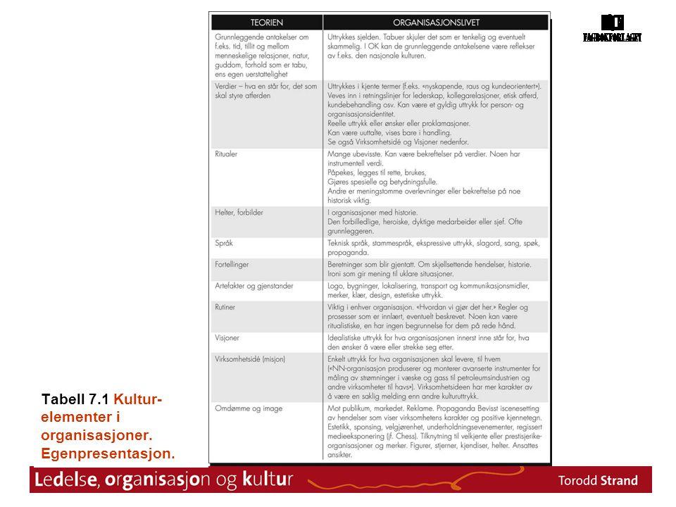 Tabell 7.1 Kultur-elementer i organisasjoner. Egenpresentasjon.