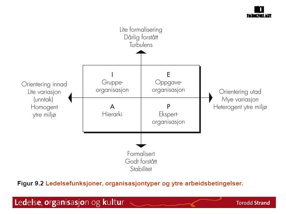 Figur 9.2 Ledelsefunksjoner, organisasjontyper og ytre arbeidsbetingelser.
