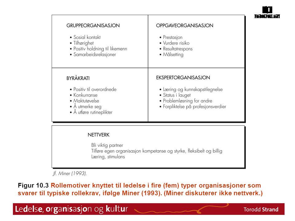 Figur 10.3 Rollemotiver knyttet til ledelse i fire (fem) typer organisasjoner som svarer til typiske rollekrav, ifølge Miner (1993).