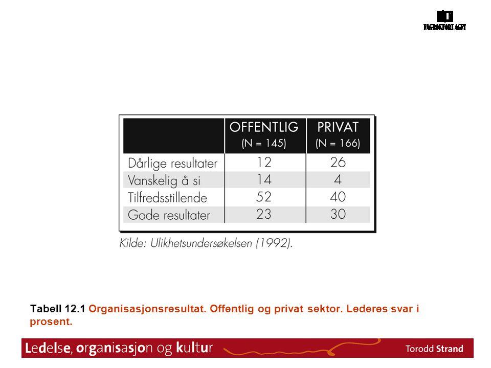 Tabell 12. 1 Organisasjonsresultat. Offentlig og privat sektor