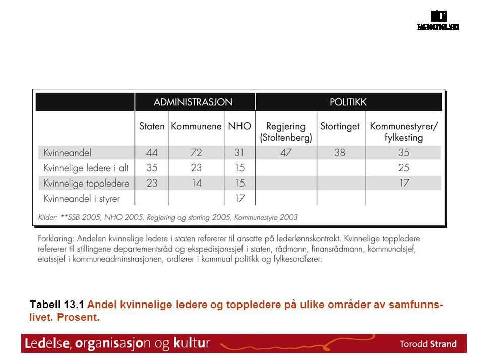 Tabell 13.1 Andel kvinnelige ledere og toppledere på ulike områder av samfunns-livet. Prosent.