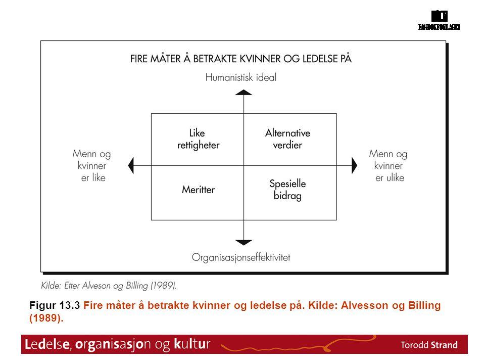 Figur 13. 3 Fire måter å betrakte kvinner og ledelse på