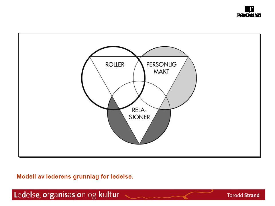 Modell av lederens grunnlag for ledelse.