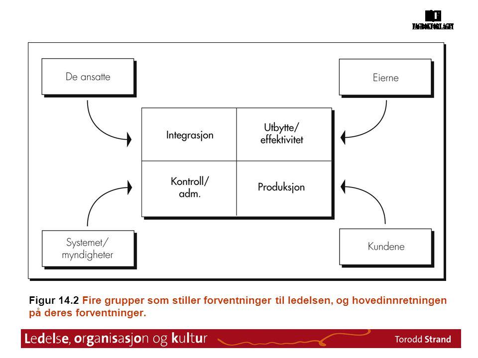 Figur 14.2 Fire grupper som stiller forventninger til ledelsen, og hovedinnretningen på deres forventninger.