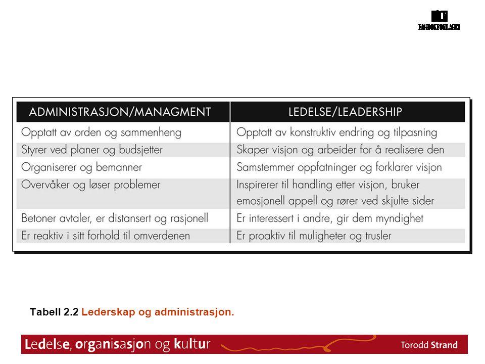 Tabell 2.2 Lederskap og administrasjon.