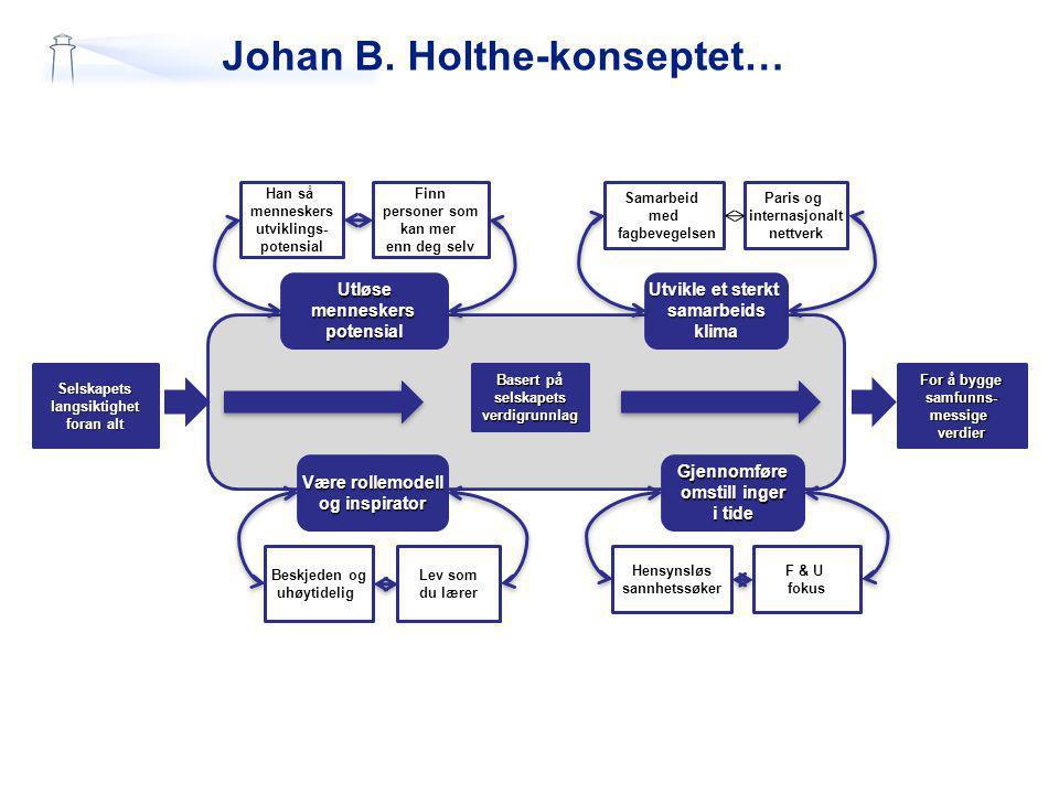 Johan B. Holthe-konseptet…