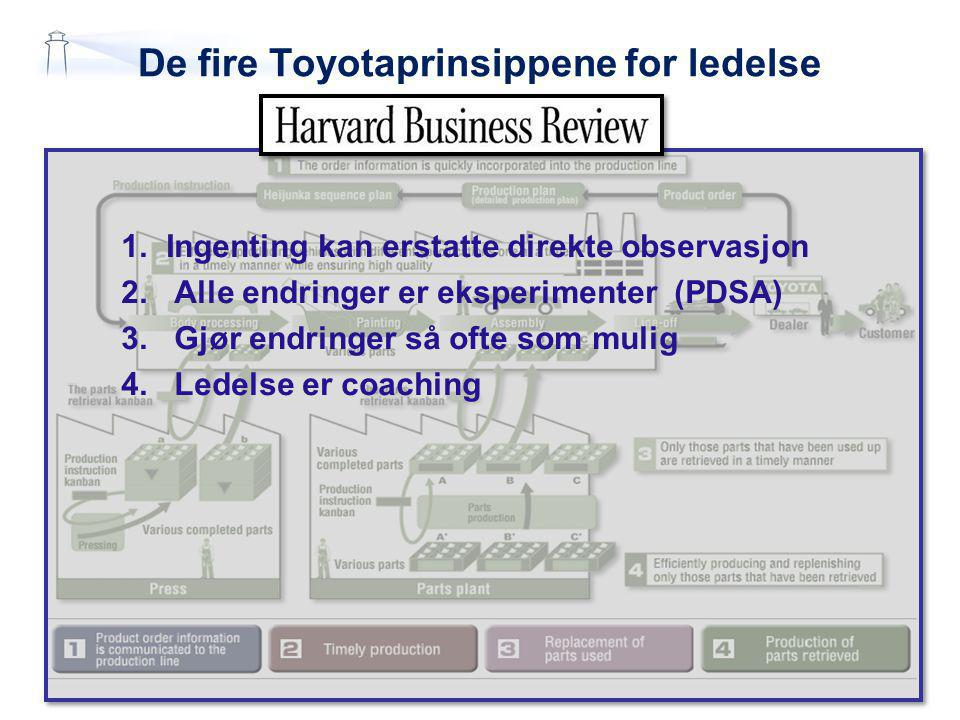 De fire Toyotaprinsippene for ledelse