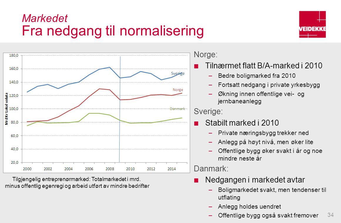 Markedet Fra nedgang til normalisering