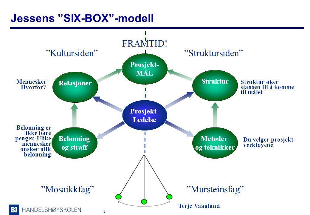 Jessens SIX-BOX -modell