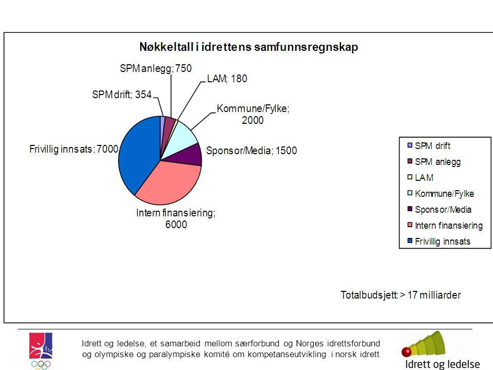 Totalbudsjett > 17 milliarder kr > 17 000 millioner kroner