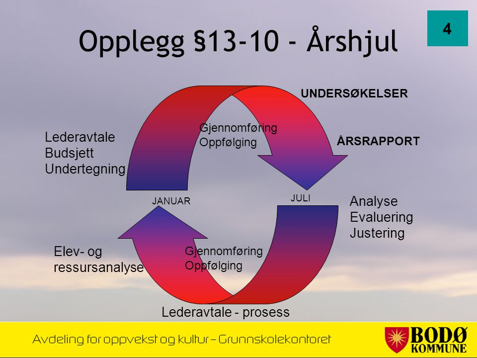 Opplegg §13-10 - Årshjul 4 Lederavtale Budsjett Undertegning Analyse