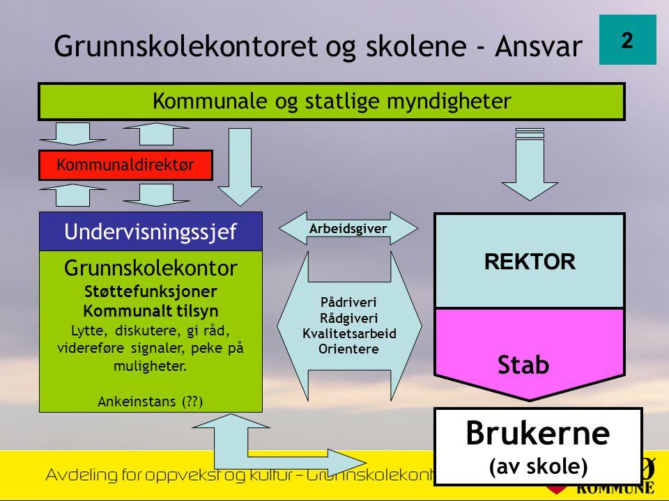 Grunnskolekontoret og skolene - Ansvar