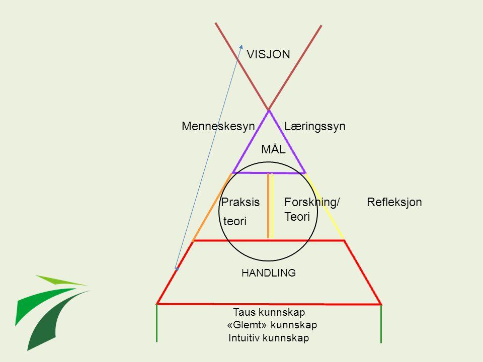 Taus kunnskap «Glemt» kunnskap Intuitiv kunnskap