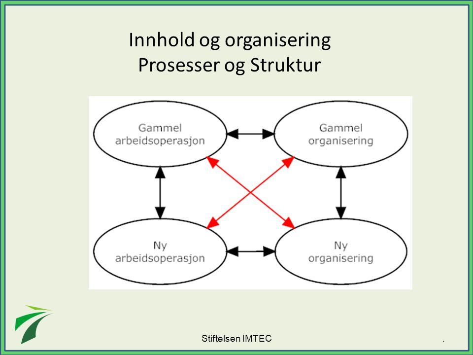 Innhold og organisering Prosesser og Struktur